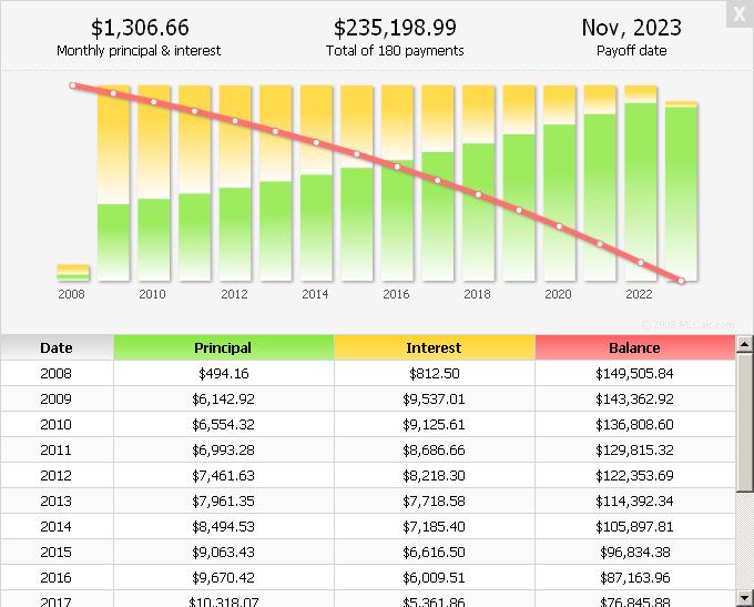 Loan charts amortization daway dabrowa co